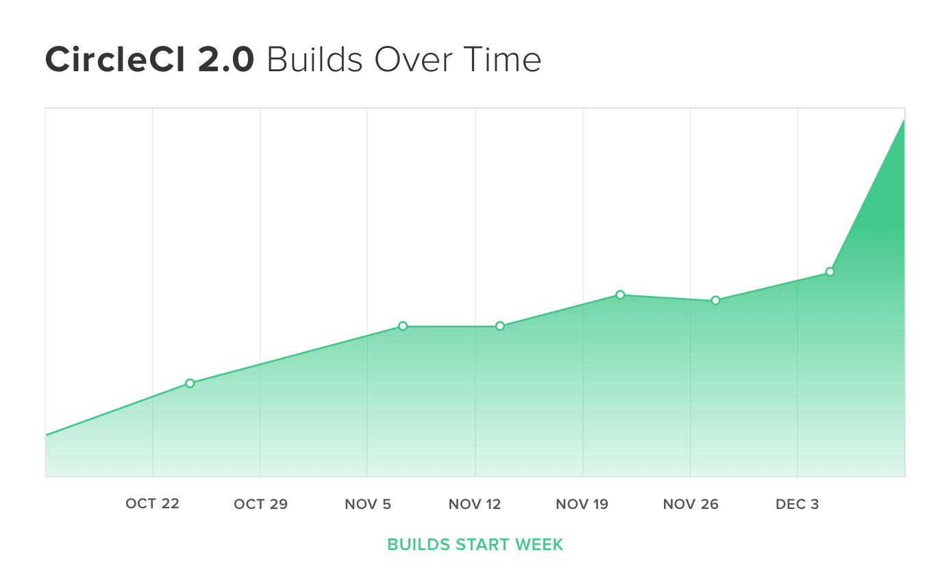 12 16 Builds Over Time.png