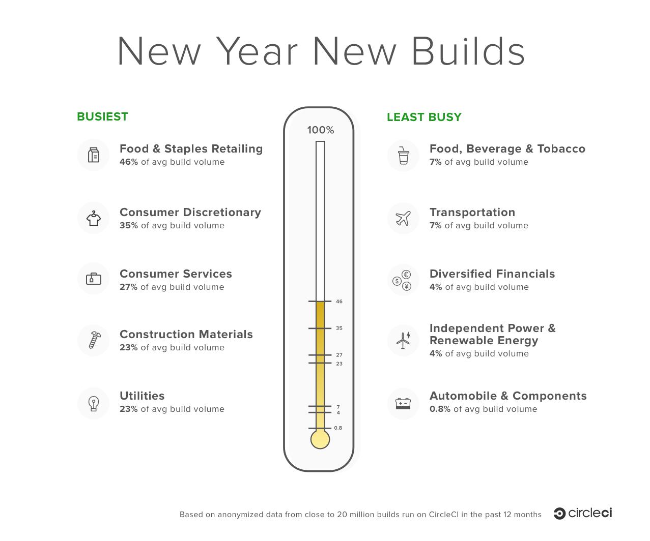 2016-12-29-NewYearBuilding-BuildVolumeGraph1.png