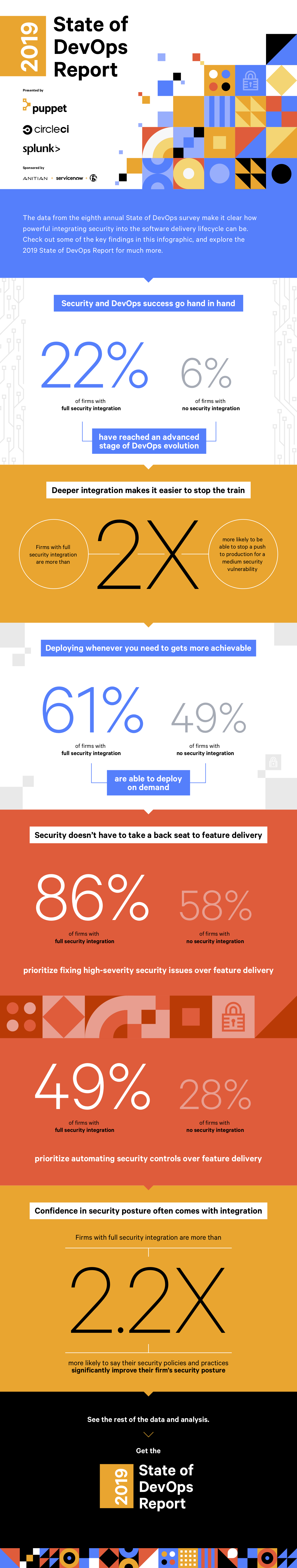 2019-state-of-devops-report-sponsor-infographic.png