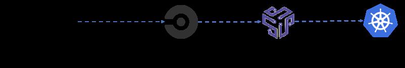 CI pipeline with Shipa