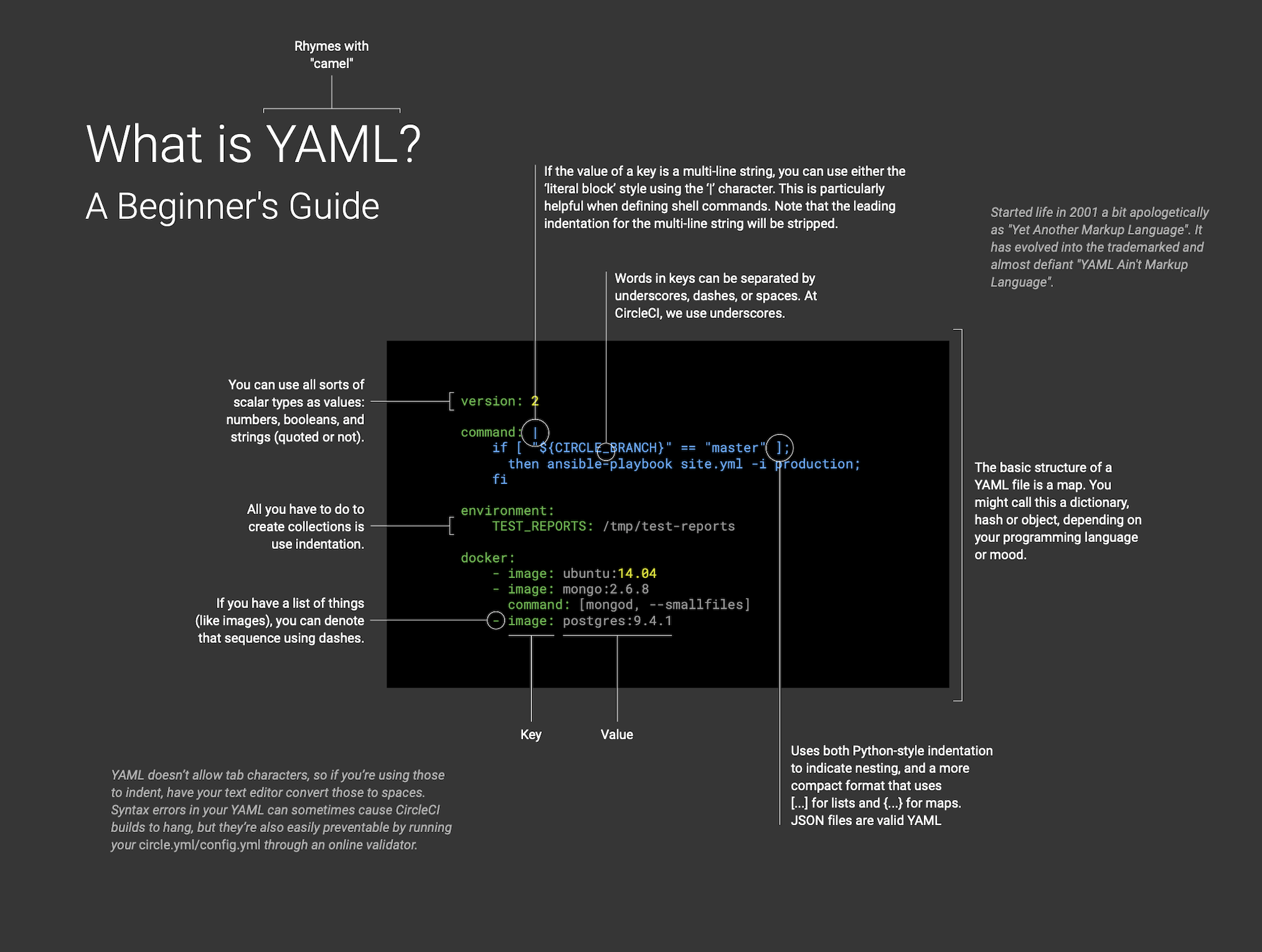 What is YAML diagram