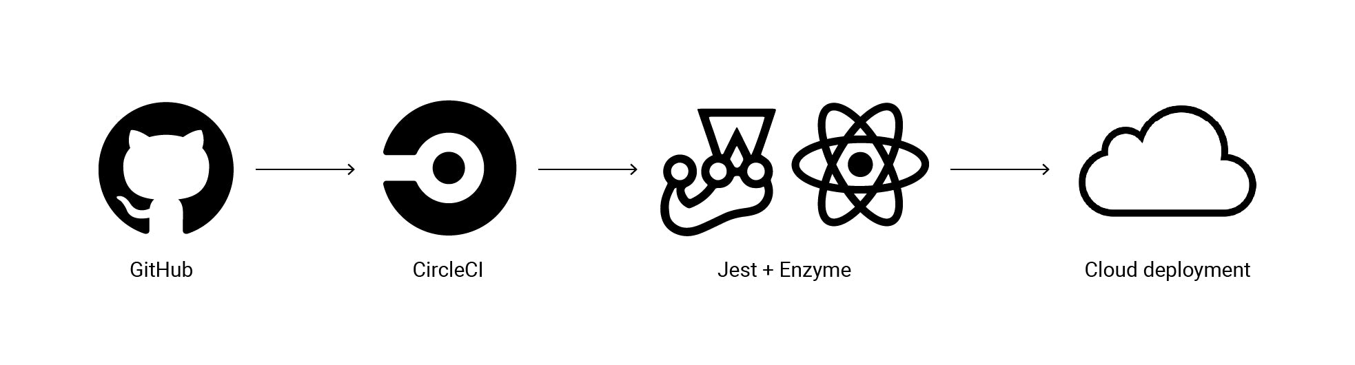 Continuous integration with Jest and Enzyme graphic