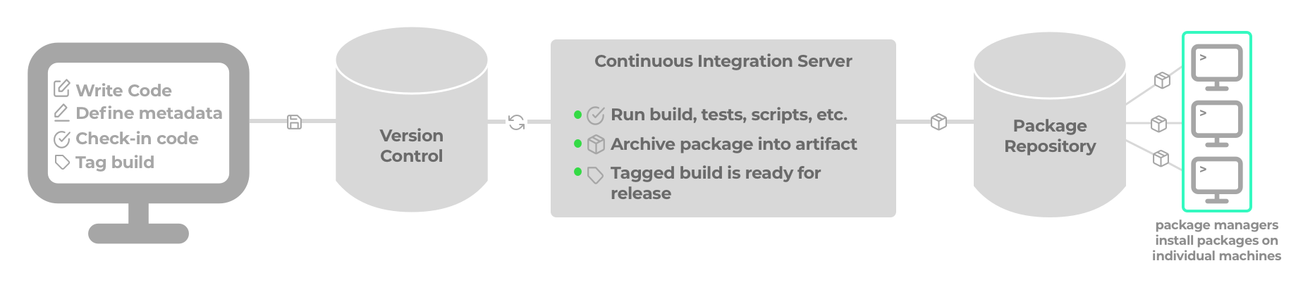 Continuous_package4.png