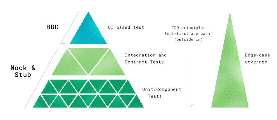 Pyramid_TDD.jpeg