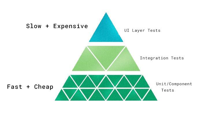 Testing_pyramid.jpg