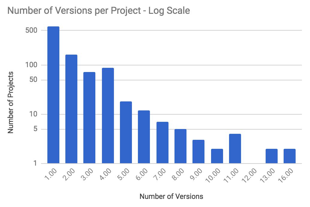 VersionsperprojectLog.png
