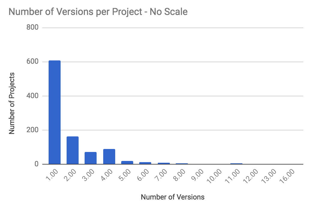VersionsperprojectNoscale.png