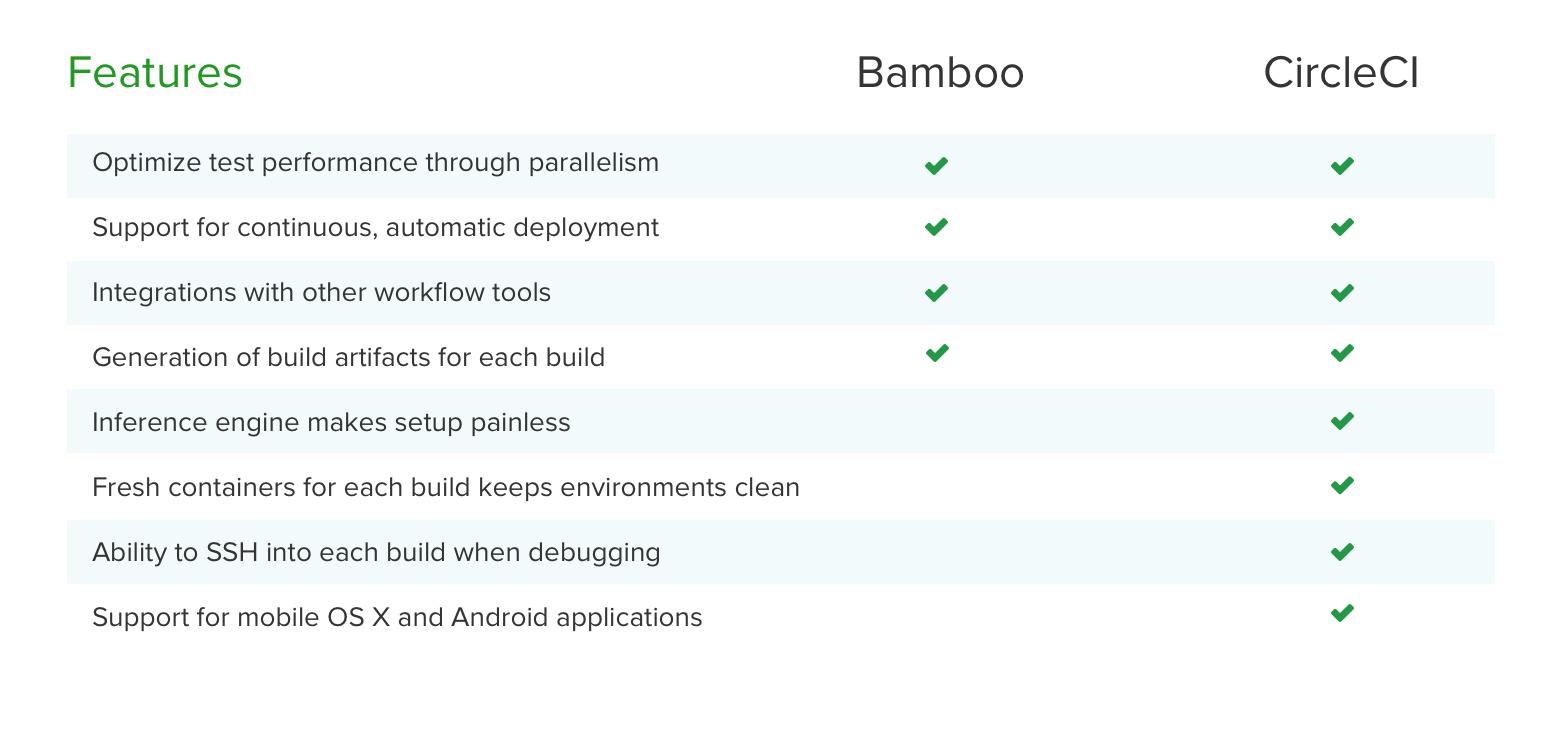 Bamboo CircleCI comparison