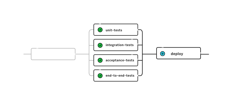 Fan in for Workflows on CircleCI