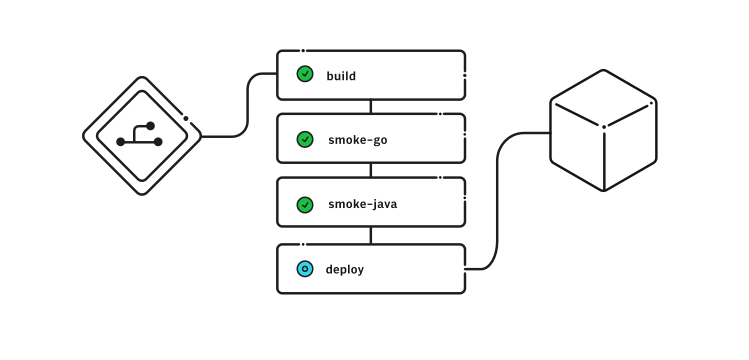Sequential job execution for Workflows on CircleCI