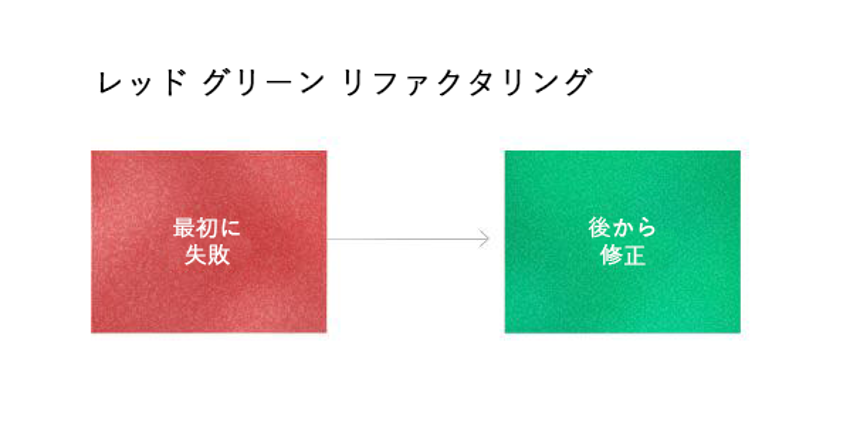 red-green-refactor.png
