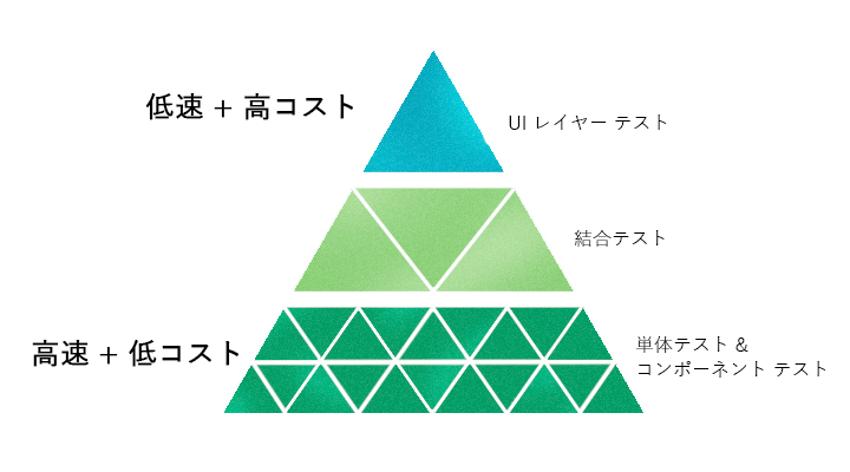 Testing_pyramid.png