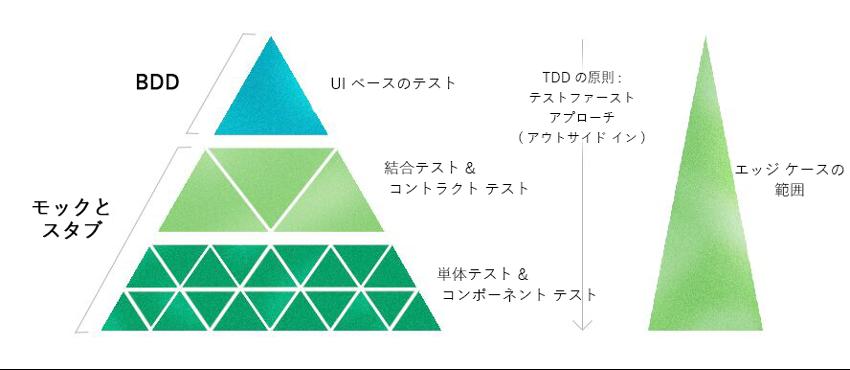 Pyramid_TDD.png