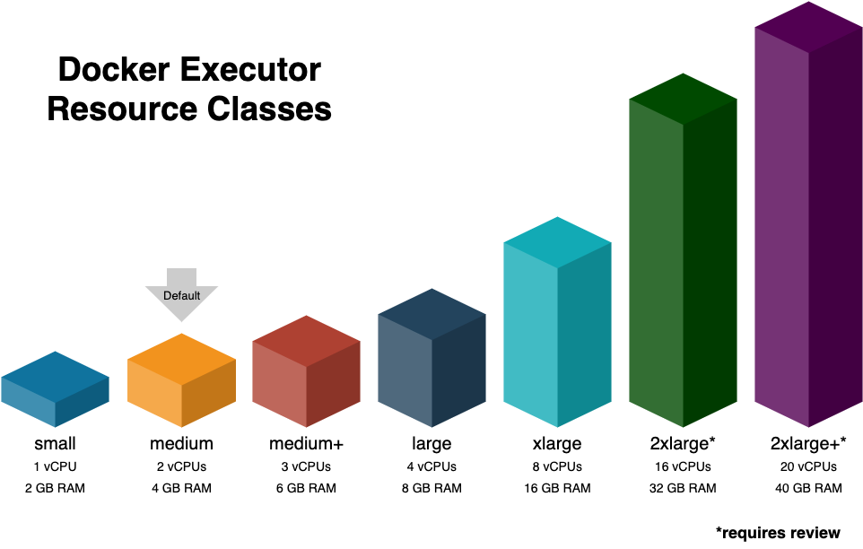 Docker Executor Sizes