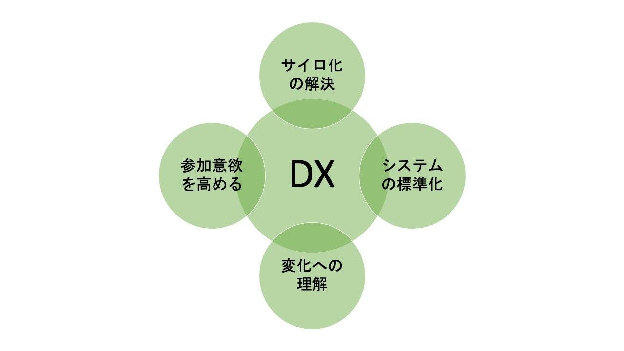 DX(デジタルトランスフォメーション)とは?